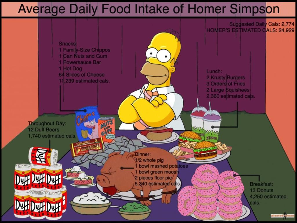 Liczenie kalorii i homer  ;)